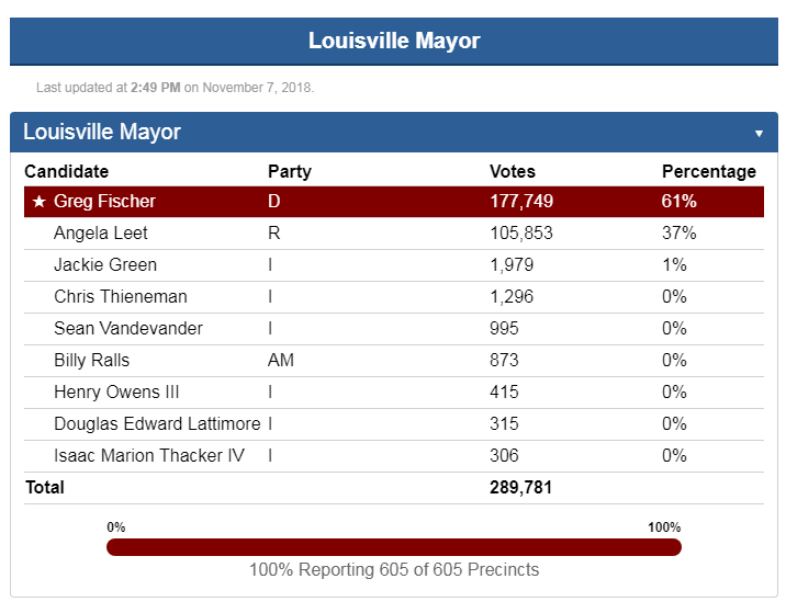 2018ElectionResults
